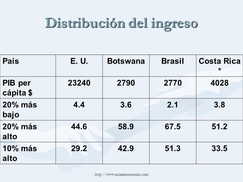 http://www.auladeeconomia.com Distribución del ingreso PaísE. U.BotswanaBrasilCosta Rica * PIB per cápita $ 23240279027704028 20% más bajo 4.43.62.13.