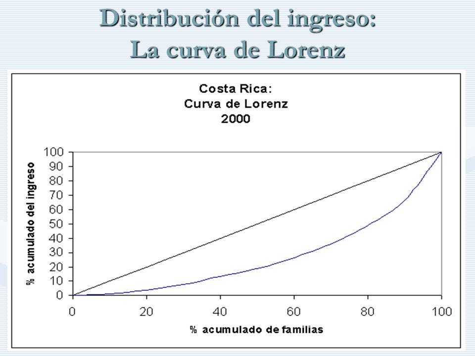 http://www.auladeeconomia.com Distribución del ingreso: La curva de Lorenz