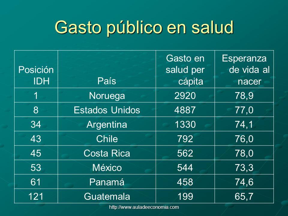 http://www.auladeeconomia.com Gasto público en salud Posición IDHPaís Gasto en salud per cápita Esperanza de vida al nacer 1Noruega292078,9 8Estados U