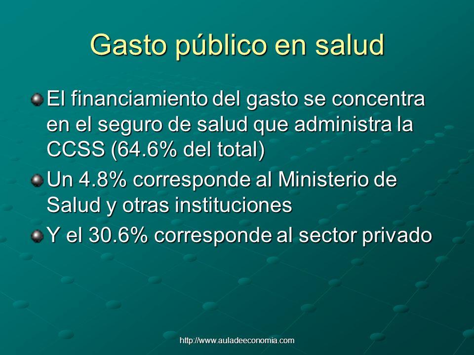 http://www.auladeeconomia.com Gasto público en salud El financiamiento del gasto se concentra en el seguro de salud que administra la CCSS (64.6% del