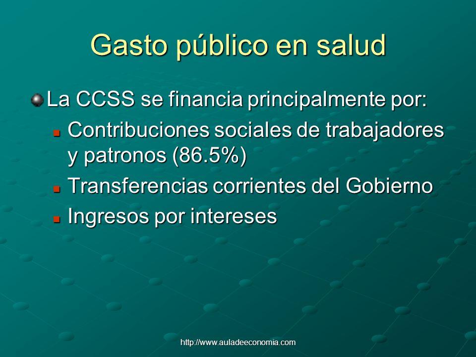 http://www.auladeeconomia.com Gasto público en salud La CCSS se financia principalmente por: Contribuciones sociales de trabajadores y patronos (86.5%