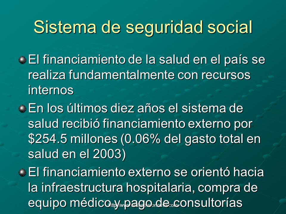 http://www.auladeeconomia.com Sistema de seguridad social El financiamiento de la salud en el país se realiza fundamentalmente con recursos internos E