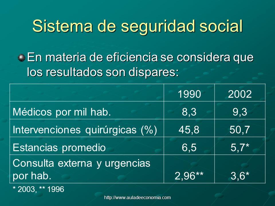 http://www.auladeeconomia.com Sistema de seguridad social En materia de eficiencia se considera que los resultados son dispares: 19902002 Médicos por