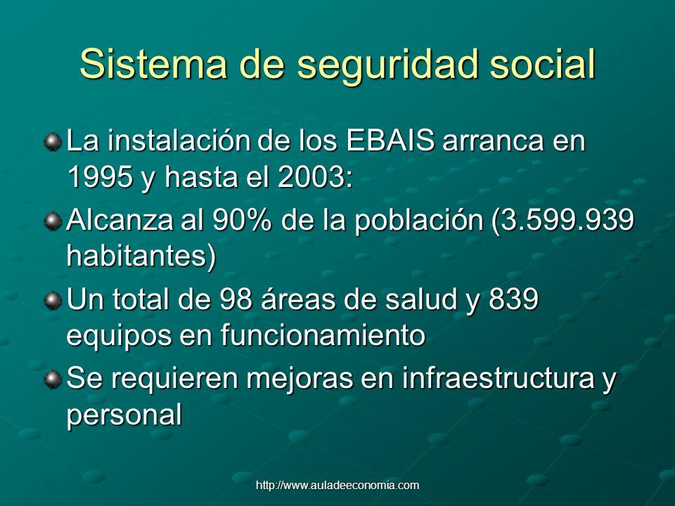 http://www.auladeeconomia.com Sistema de seguridad social La instalación de los EBAIS arranca en 1995 y hasta el 2003: Alcanza al 90% de la población
