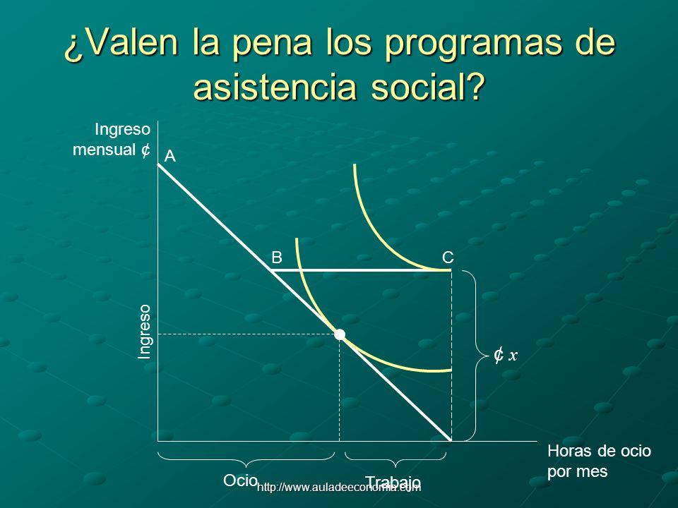 http://www.auladeeconomia.com ¿Valen la pena los programas de asistencia social? Horas de ocio por mes Ingreso mensual ¢ Ocio Trabajo Ingreso A BC ¢ x