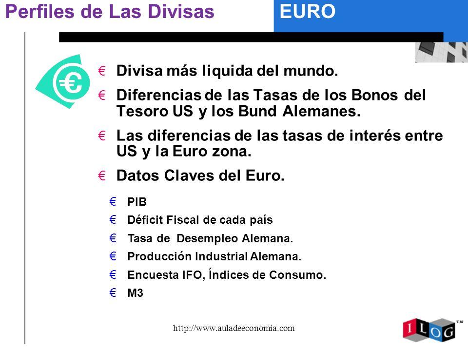 http://www.auladeeconomia.com Perfiles de Las Divisas Divisa más liquida del mundo. Diferencias de las Tasas de los Bonos del Tesoro US y los Bund Ale