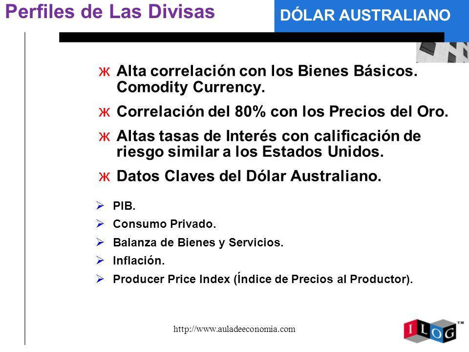 http://www.auladeeconomia.com Perfiles de Las Divisas ж Alta correlación con los Bienes Básicos. Comodity Currency. ж Correlación del 80% con los Prec
