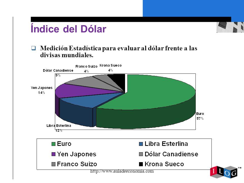 http://www.auladeeconomia.com Índice del Dólar q Medición Estadística para evaluar al dólar frente a las divisas mundiales.