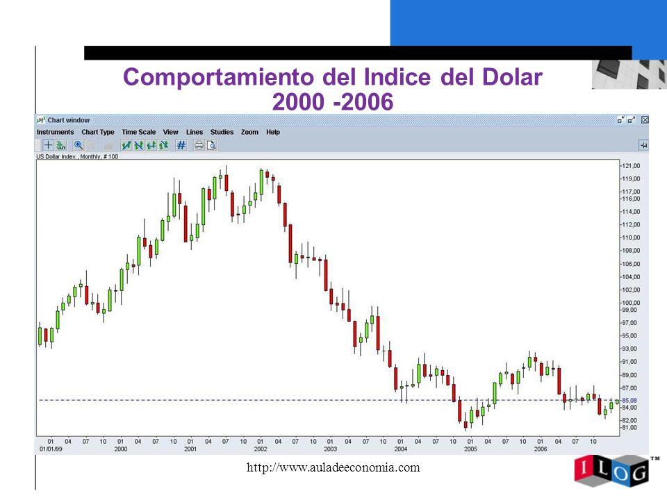 http://www.auladeeconomia.com Comportamiento del Indice del Dolar 2000 -2006