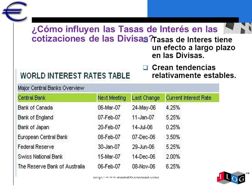 http://www.auladeeconomia.com ¿Cómo influyen las Tasas de Interés en las cotizaciones de las Divisas? q Tasas de Interes tiene un efecto a largo plazo