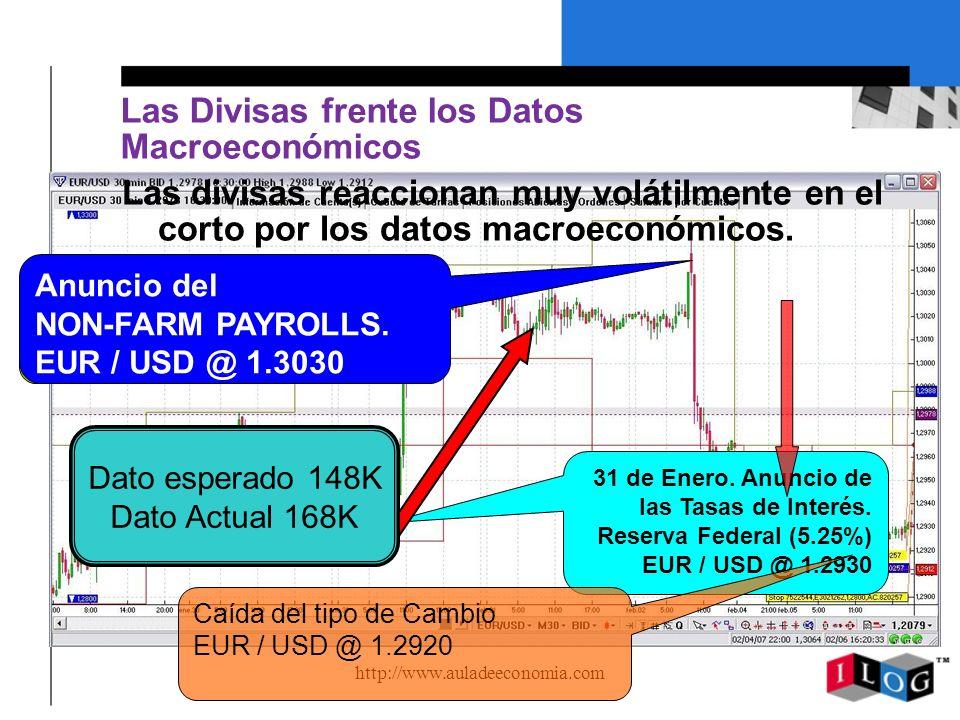 http://www.auladeeconomia.com Las Divisas frente los Datos Macroeconómicos Las divisas reaccionan muy volátilmente en el corto por los datos macroecon