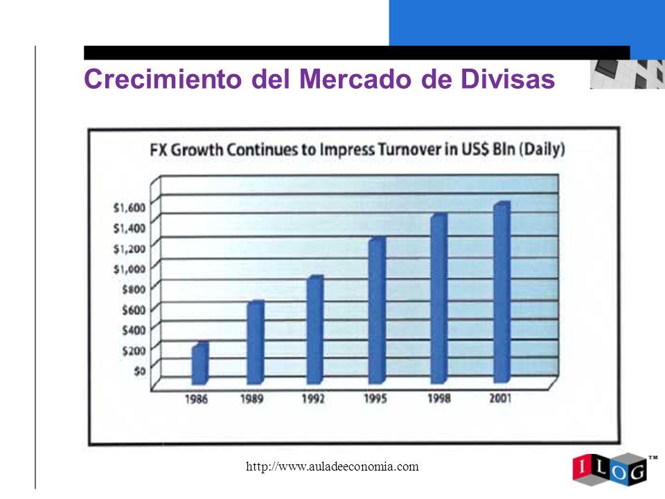 http://www.auladeeconomia.com Perfiles de Las Divisas Divisa de resguardo.