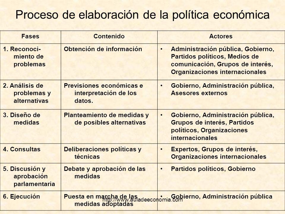 http://www.auladeeconomia.com Proceso de elaboración de la política económica FasesContenidoActores 1. Reconoci- miento de problemas Obtención de info