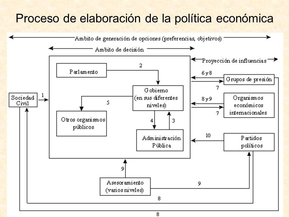 http://www.auladeeconomia.com Proceso de elaboración de la política económica