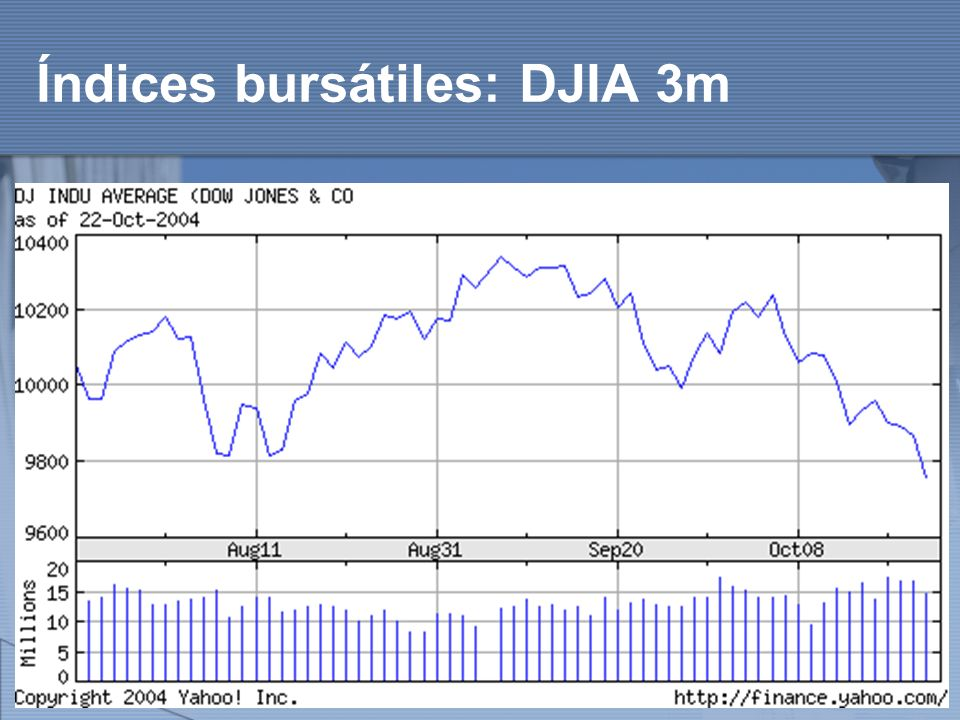http://www.auladeeconomia.com Índices bursátiles: DJIA 3m