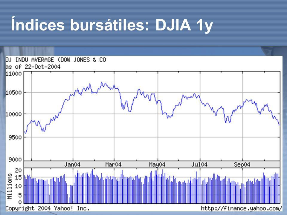 http://www.auladeeconomia.com Índices bursátiles: DJIA 1y