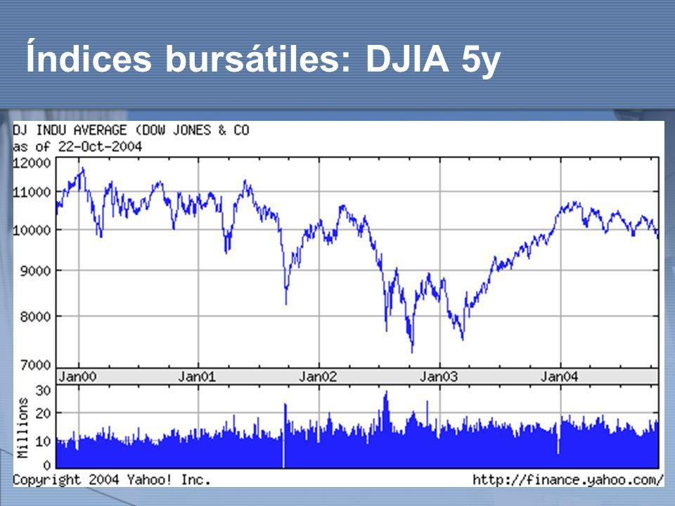 http://www.auladeeconomia.com Índices bursátiles: DJIA 5y