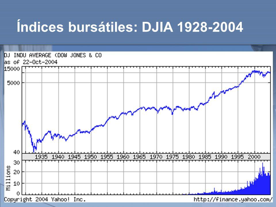 http://www.auladeeconomia.com Índices bursátiles: DJIA 1928-2004