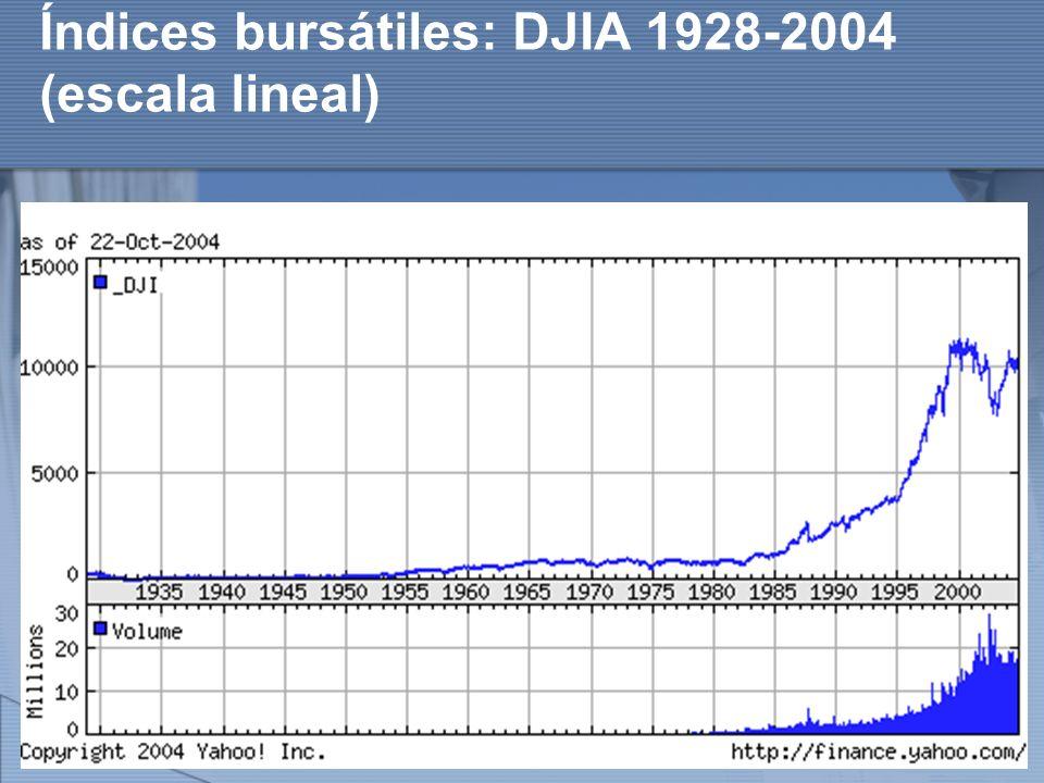 http://www.auladeeconomia.com Índices bursátiles: DJIA 1928-2004 (escala lineal)