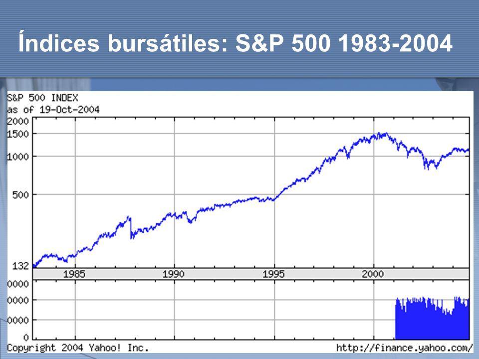 http://www.auladeeconomia.com Índices bursátiles: S&P 500 1983-2004