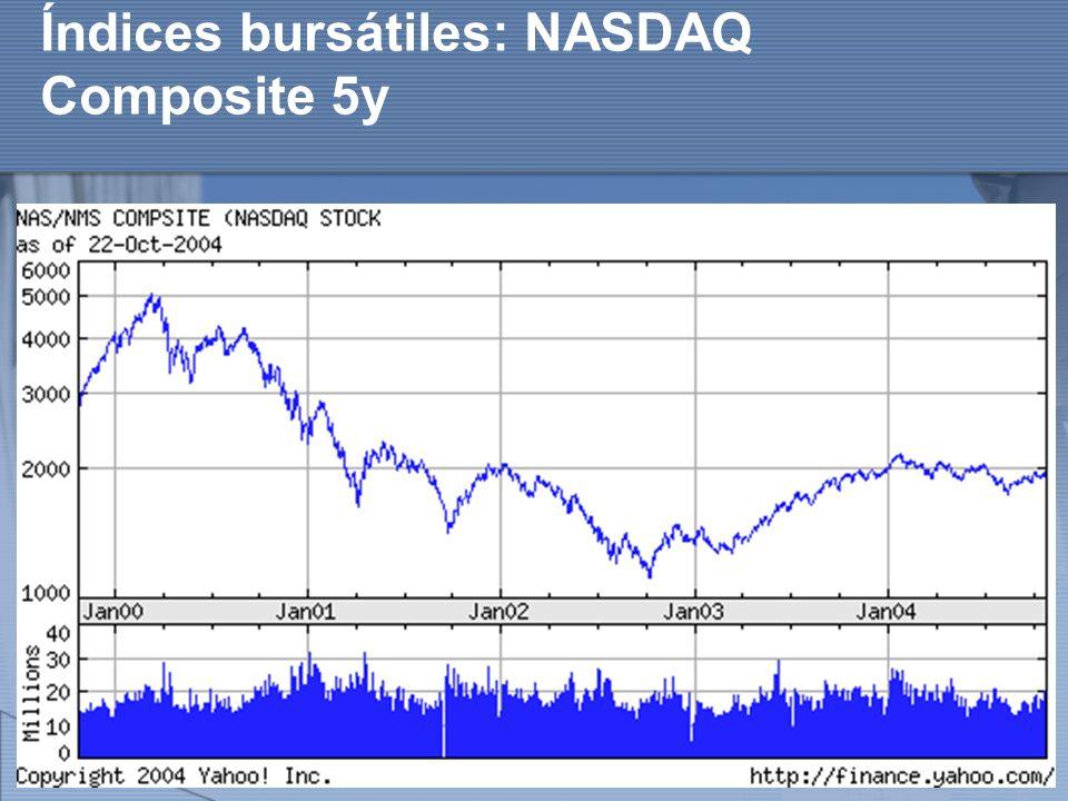 http://www.auladeeconomia.com Índices bursátiles: NASDAQ Composite 5y