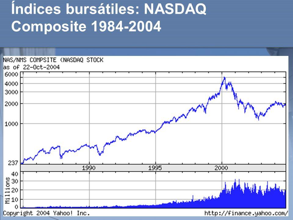 http://www.auladeeconomia.com Índices bursátiles: NASDAQ Composite 1984-2004