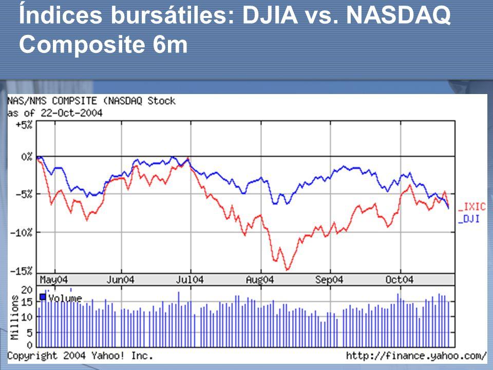 http://www.auladeeconomia.com Índices bursátiles: DJIA vs. NASDAQ Composite 6m