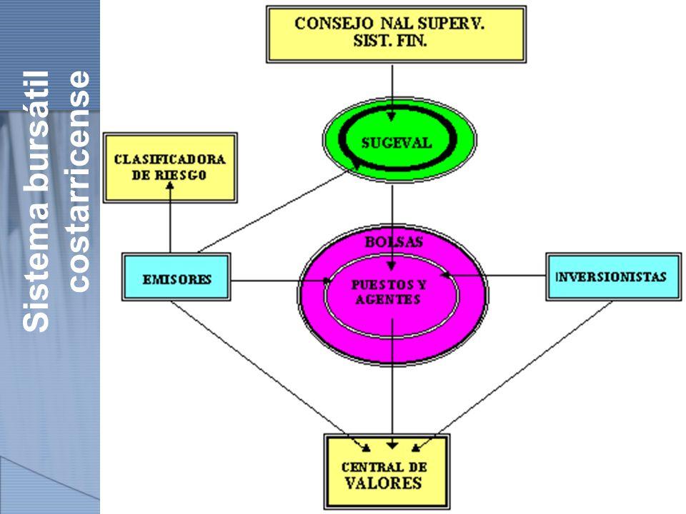 http://www.auladeeconomia.com Sistema bursátil costarricense