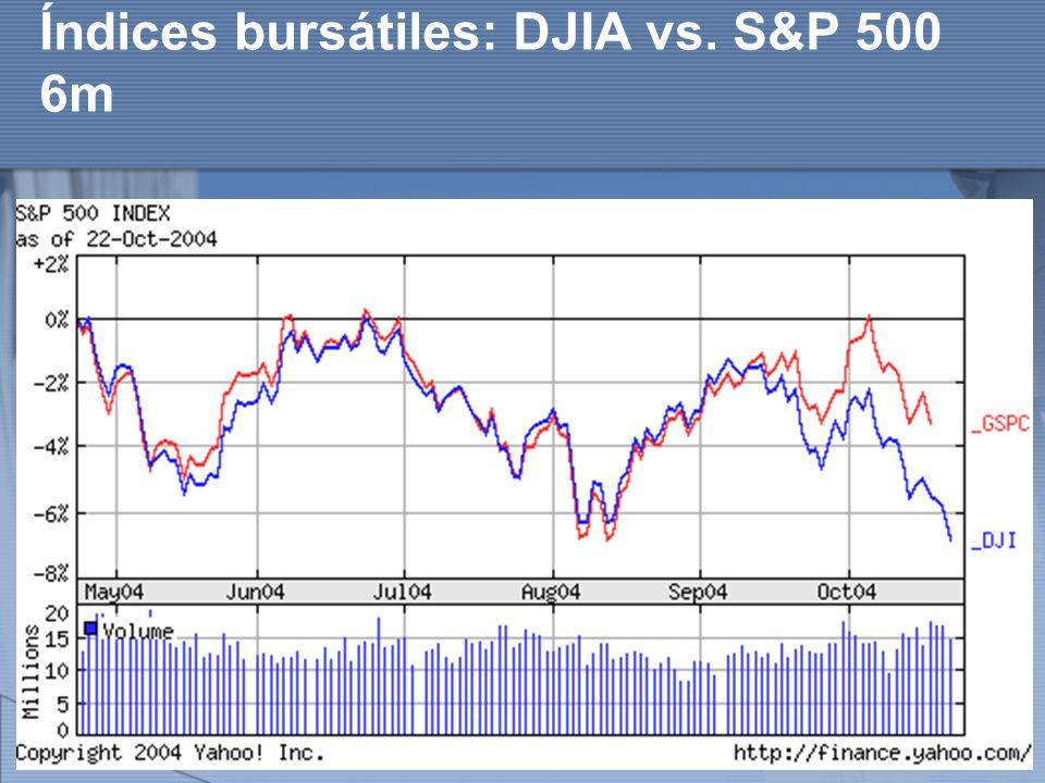 http://www.auladeeconomia.com Índices bursátiles: DJIA vs. S&P 500 6m