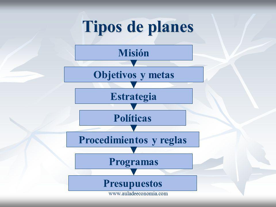 www.auladeeconomia.com Tipos de planes Misión Objetivos y metas Estrategia Políticas Procedimientos y reglas Programas Presupuestos