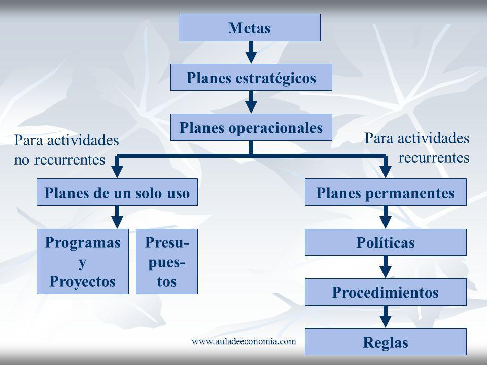 www.auladeeconomia.com Metas Planes estratégicos Planes operacionales Para actividades no recurrentes Planes de un solo uso Programas y Proyectos Pres
