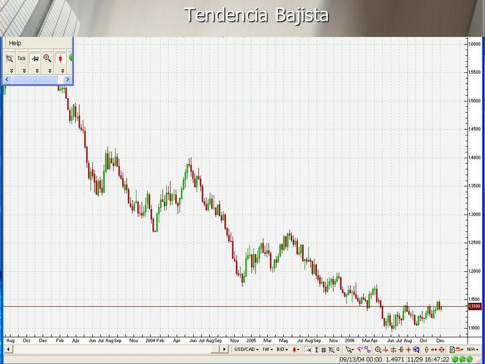 http://www.auladeeconomia.com14 Tendencia Bajista