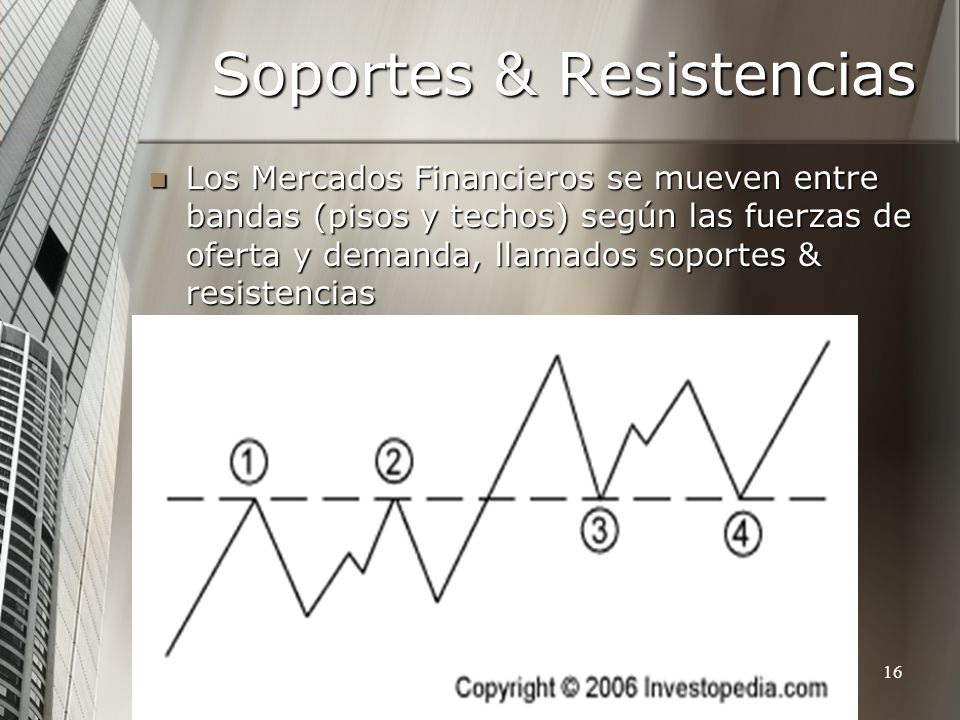 http://www.auladeeconomia.com16 Soportes & Resistencias Los Mercados Financieros se mueven entre bandas (pisos y techos) según las fuerzas de oferta y