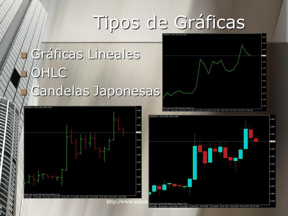 http://www.auladeeconomia.com17 Tipos de Gráficas Gráficas Lineales Gráficas Lineales OHLC OHLC Candelas Japonesas Candelas Japonesas
