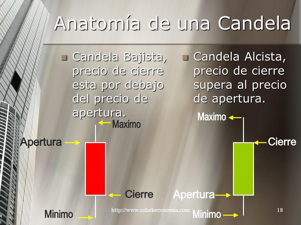 http://www.auladeeconomia.com18 Anatomía de una Candela Candela Bajista, precio de cierre esta por debajo del precio de apertura. Candela Bajista, pre
