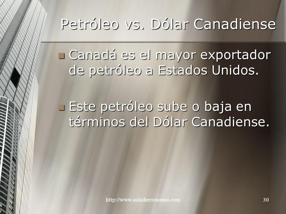http://www.auladeeconomia.com30 Petróleo vs. Dólar Canadiense Canadá es el mayor exportador de petróleo a Estados Unidos. Canadá es el mayor exportado
