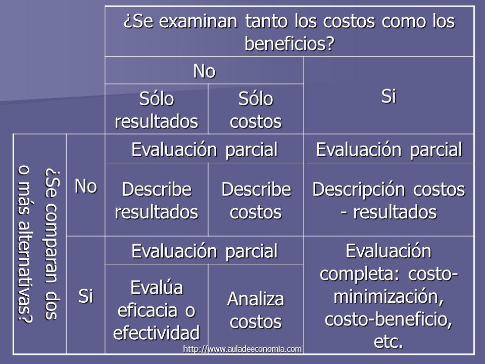 http://www.auladeeconomia.com ¿Se examinan tanto los costos como los beneficios? No Si Sólo resultados Sólo costos ¿Se comparan dos o más alternativas