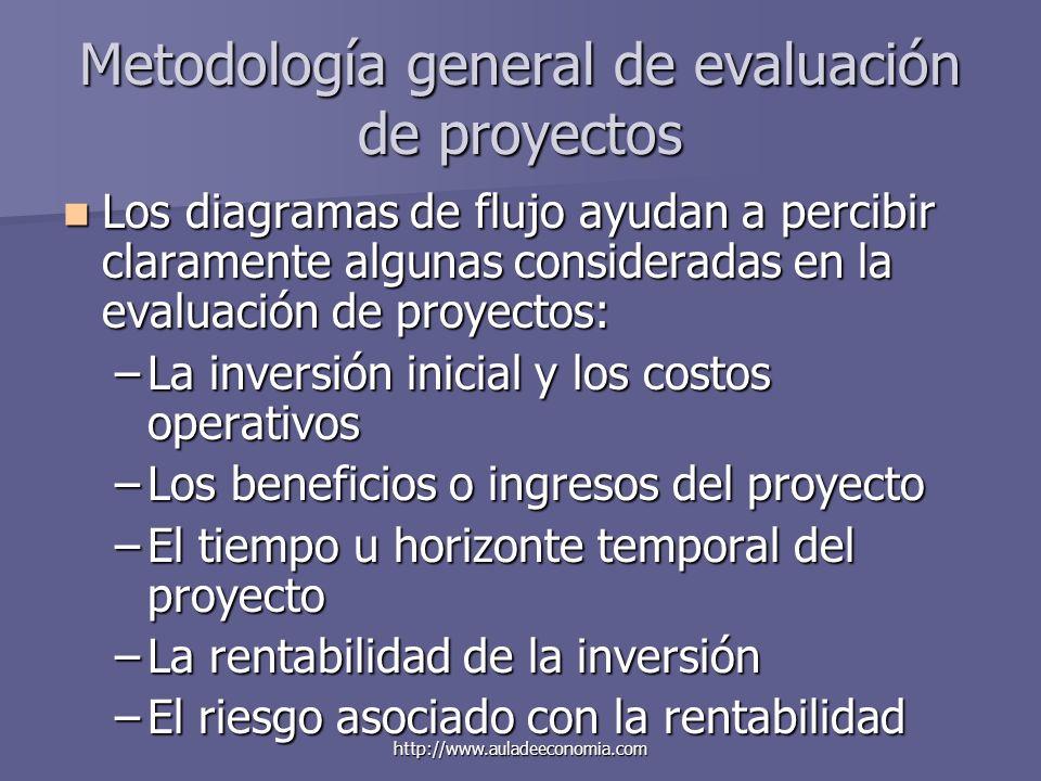 http://www.auladeeconomia.com Metodología general de evaluación de proyectos Los diagramas de flujo ayudan a percibir claramente algunas consideradas