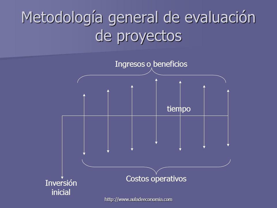 http://www.auladeeconomia.com Metodología general de evaluación de proyectos tiempo Inversión inicial Costos operativos Ingresos o beneficios