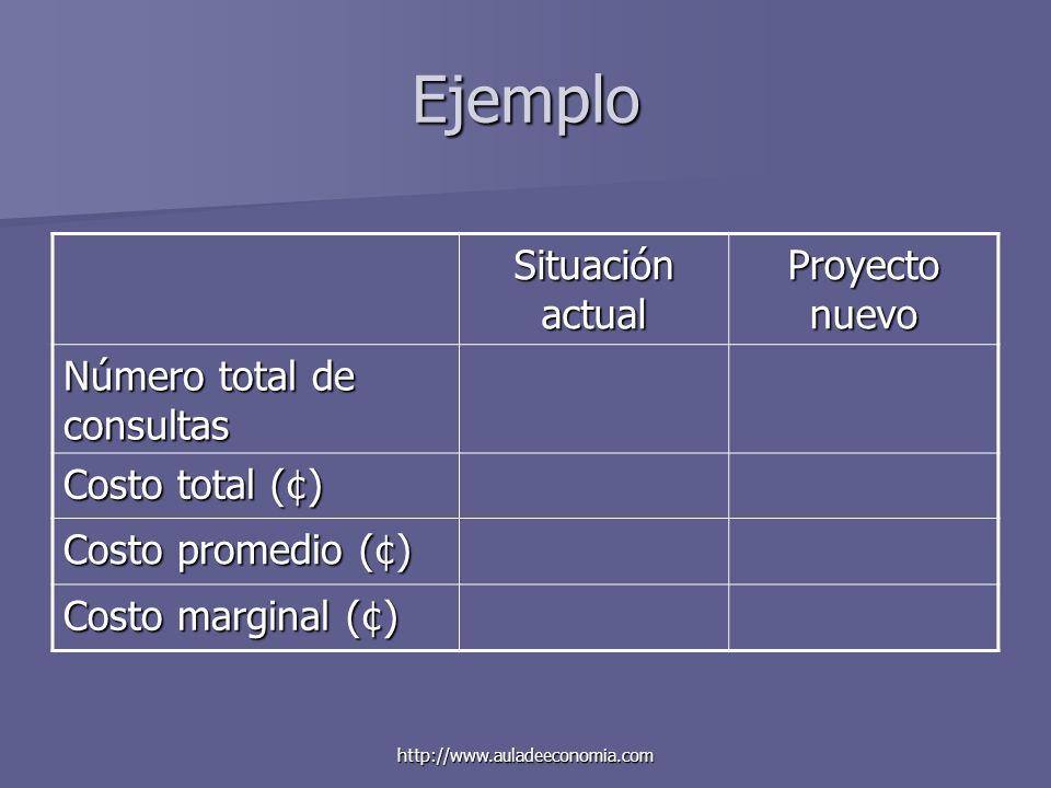 http://www.auladeeconomia.com Ejemplo Situación actual Proyecto nuevo Número total de consultas Costo total (¢) Costo promedio (¢) Costo marginal (¢)