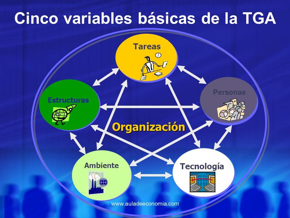 www.auladeeconomia.com Cinco variables básicas de la TGA Tareas Organización Personas Ambiente Estructuras Tecnología