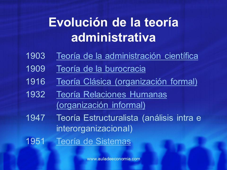 www.auladeeconomia.com Evolución de la teoría administrativa 1903Teoría de la administración científica 1909Teoría de la burocracia 1916Teoría Clásica