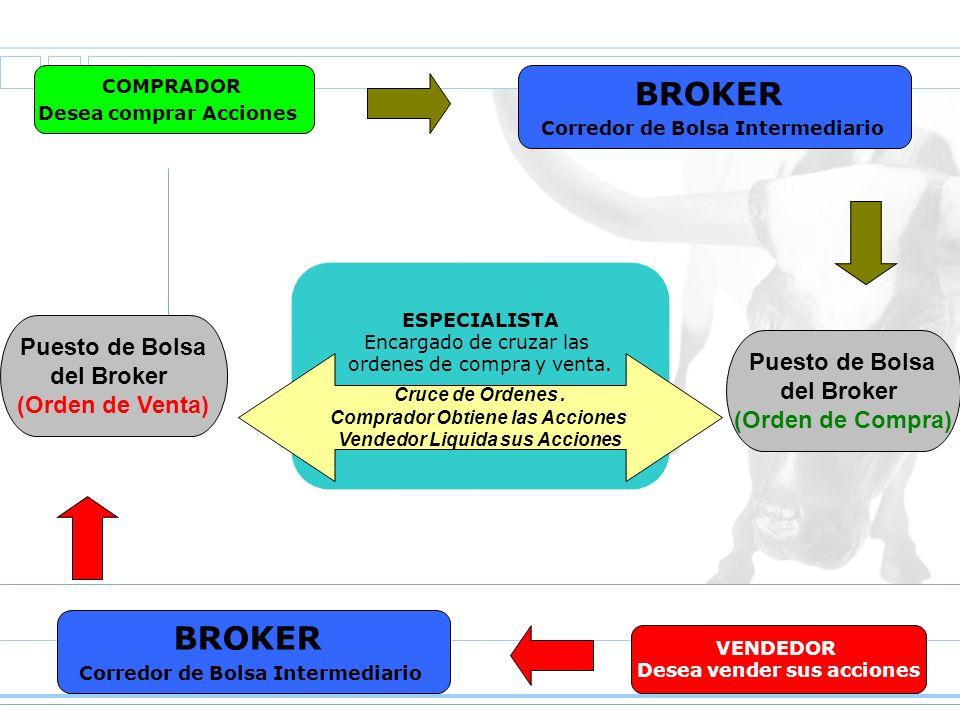 COMPRADOR Desea comprar Acciones VENDEDOR Desea vender sus acciones BROKER Corredor de Bolsa Intermediario ESPECIALISTA Encargado de cruzar las ordene