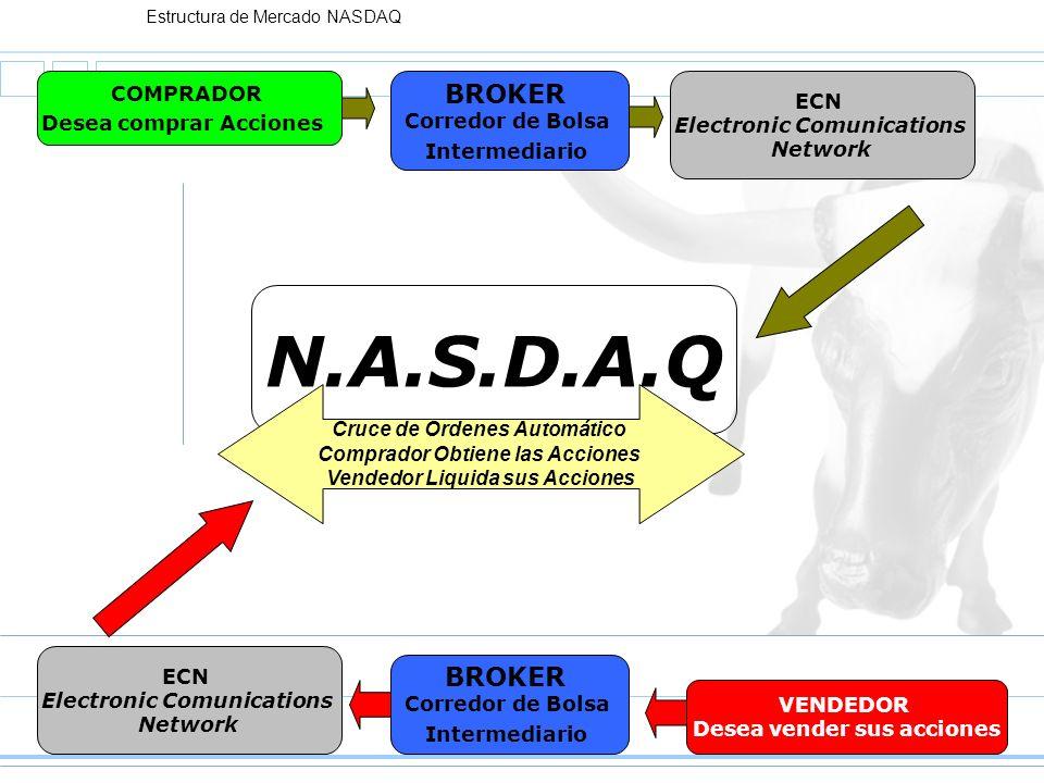 Estructura de Mercado NASDAQ ECN Electronic Comunications Network N.A.S.D.A.Q COMPRADOR Desea comprar Acciones VENDEDOR Desea vender sus acciones BROK