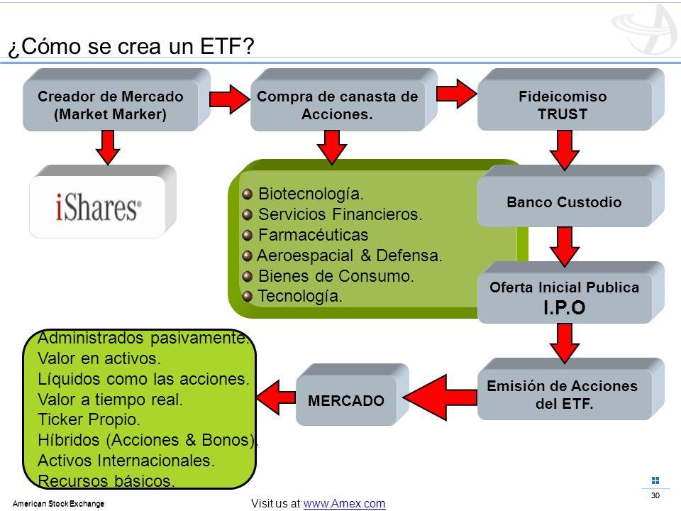 30 American Stock Exchange 30 American Stock Exchange Visit us at www.Amex.com ¿Cómo se crea un ETF? Creador de Mercado (Market Marker) Compra de cana