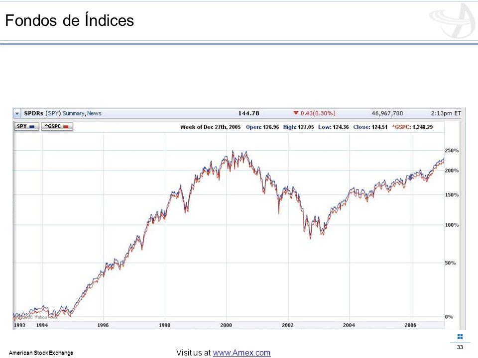 33 American Stock Exchange 33 American Stock Exchange Visit us at www.Amex.com Fondos de Índices