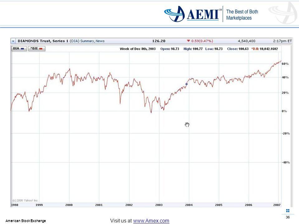 36 American Stock Exchange 36 American Stock Exchange Visit us at www.Amex.com