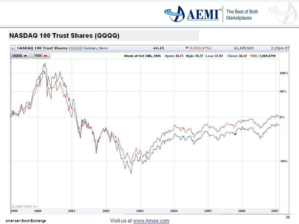 39 American Stock Exchange 39 American Stock Exchange Visit us at www.Amex.com