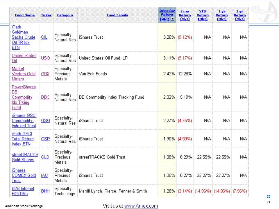 47 American Stock Exchange 47 American Stock Exchange Visit us at www.Amex.com