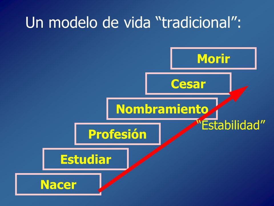 Un modelo de vida tradicional: Nacer Estudiar Profesión Nombramiento Cesar Morir Estabilidad